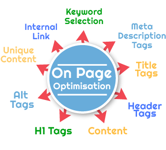 on-page-optimisation