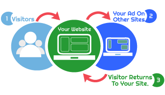 visitor-retargeting-ads